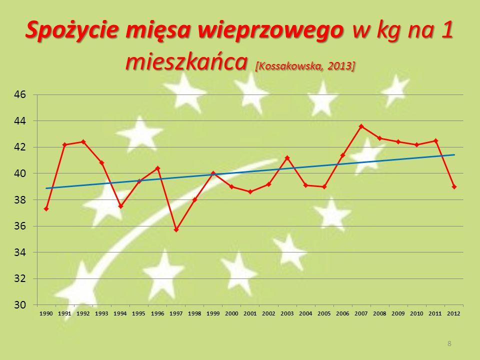 Spożycie mięsa wieprzowego w kg na 1 mieszkańca [Kossakowska, 2013]